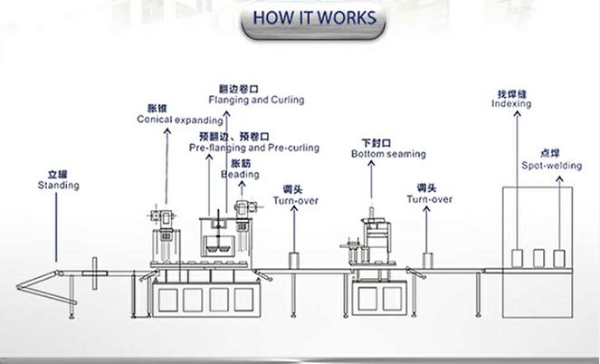 aerosol spray can making machine.jpg